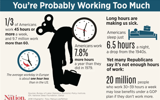 Infographic about how many more hours Americans work.